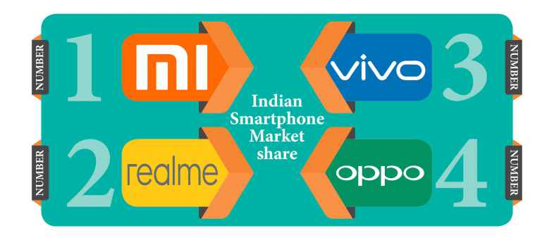 Indian smartphone market - Xiaomi first with 29.4 percent share-.jpg